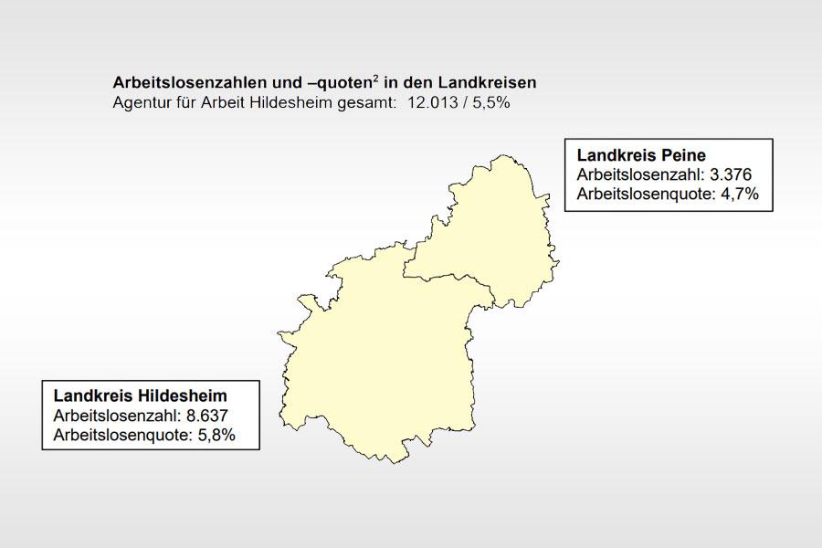 Arbeitsmarkt Profitiert Vom Milden Wetter Hildesheimer Presse