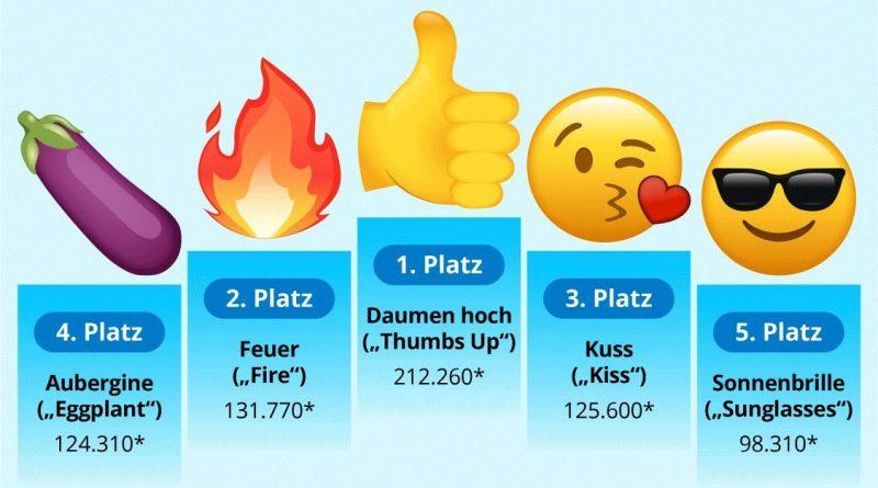 Welche Emojis Bewegen Sich